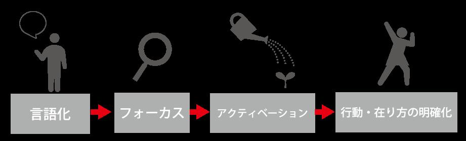 ダイヤモンドのプロセス