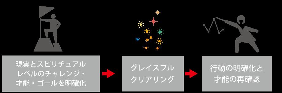 サファイアのプロセス